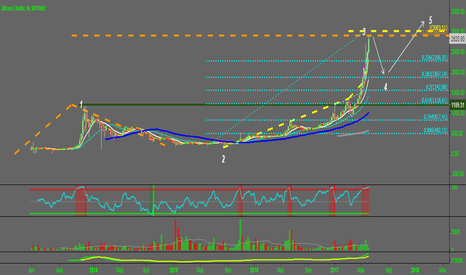 BTCUSD: Bitcoin seems to completing a wave 3 up, ready for a pullback ?