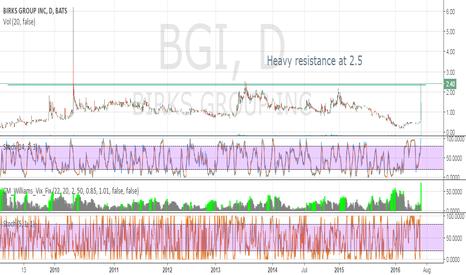 BGI: Heavy resistance at $2.5