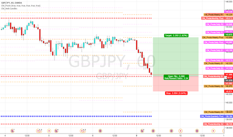 GBPJPY: Long at monthly S1