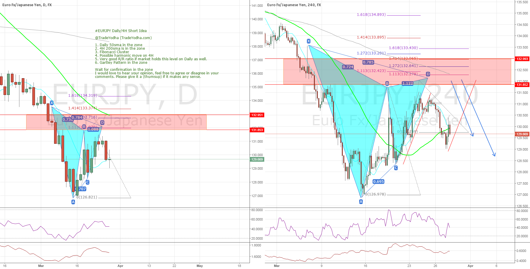 #EURJPY Daily/4H Short Idea (Gartley, Harmonics, Structure)