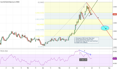 EURTRY: EURTRY Correction