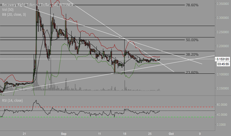RRTUSD: RRT - long to trendline