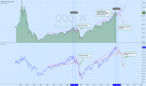 QQQ: Sell in May and go away 2014? A 2007 chart pattern study.