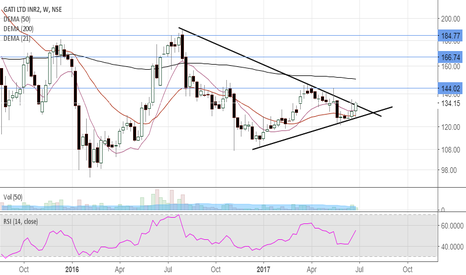GATI: GATI-Price trying to move out of Symmetrical Triangle