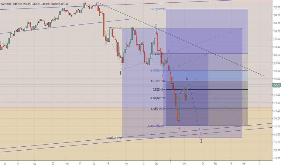 SP1!: SHORT ON SP500