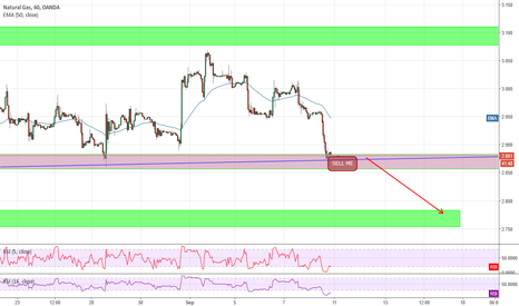 NATGASUSD: Sell the breakout