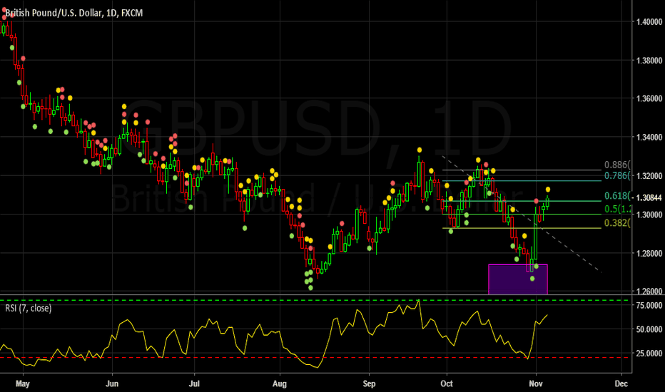 GBPUSD: Bat pattern on the daily