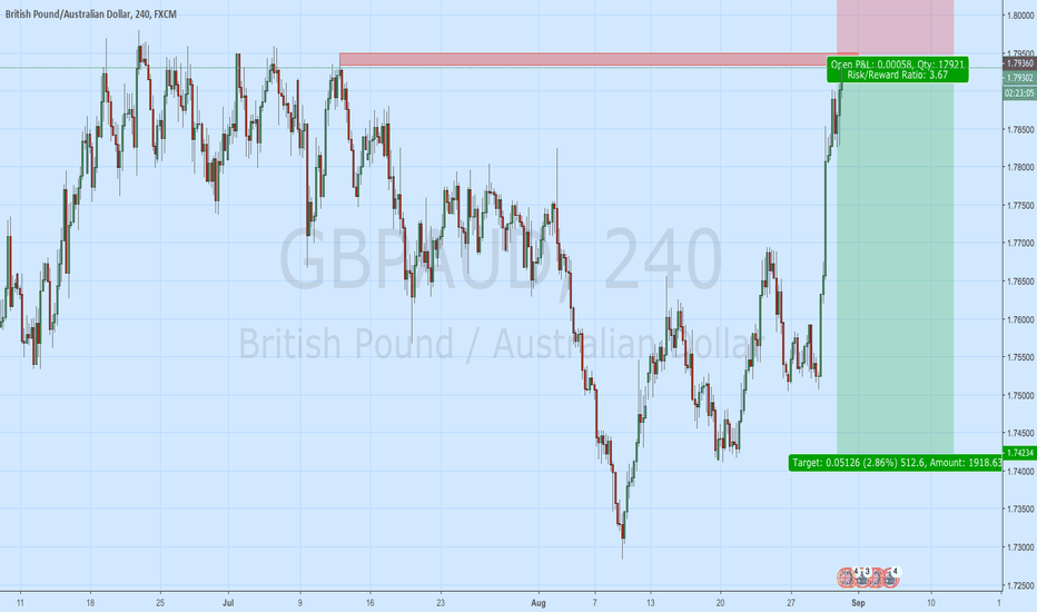 GBPAUD: GBP/AUD Double Top