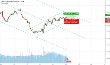 GBPAUD: 1HR bearish trend breakout. 1D bullish trend continuation