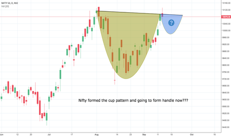 NIFTY: Nifty prediction of C&H pattern!