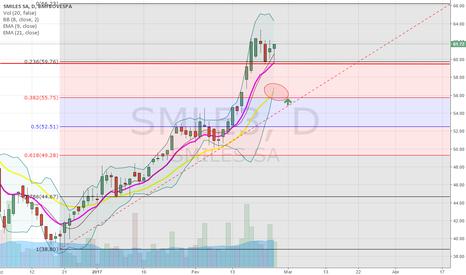 SMLE3: SMLE3 - Consolidação em Topo Histórico