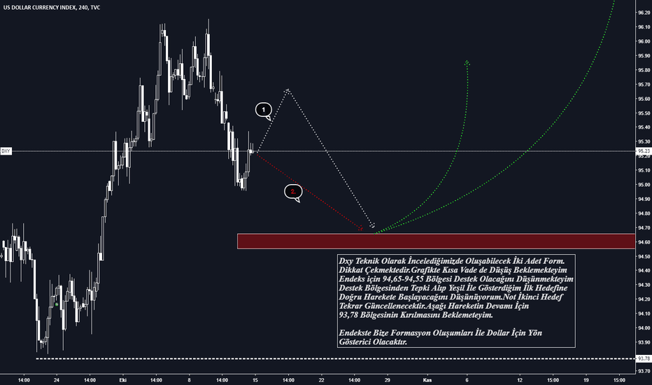 DXY: DXY-H4