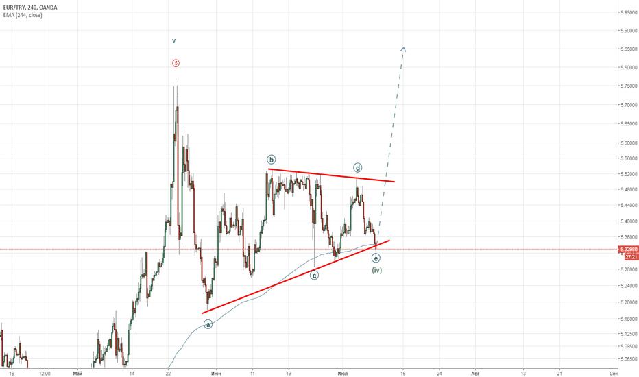 EURTRY: Треугольник готов!