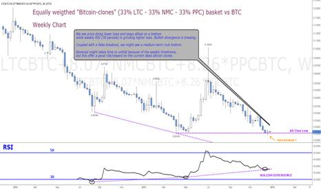 LTCBTC+8.07*NMCBTC+8.26*PPCBTC: Weekly Bullish Divergence on Bitcoin-Clones Basket (LTC-NMC-PPC)