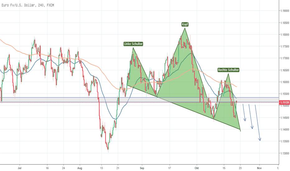 EURUSD: EUR/USD - Nächstes Ziel Jahrestief 2018?