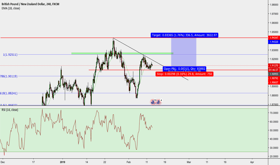 GBPNZD: gbpnzd long 1:11