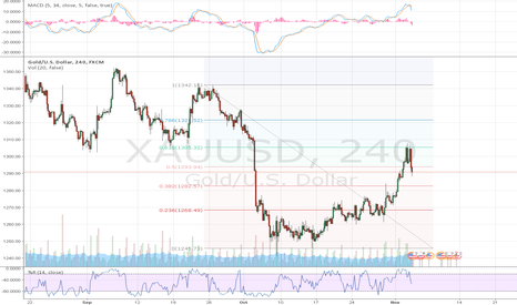XAUUSD: gold going down again?