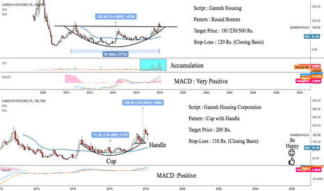 GANESHHOUC: Ganesh Housing : Two Patterns in One Chart {Extremely Bullish}