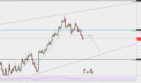 EURGBP: Short EURGBP at retest of resistance