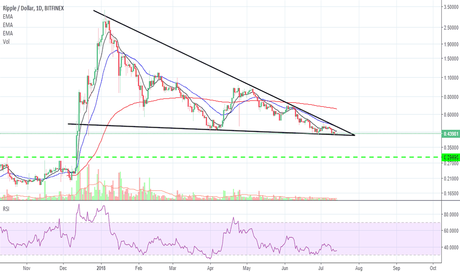 XRPUSD: Time For XRP to Make a Move