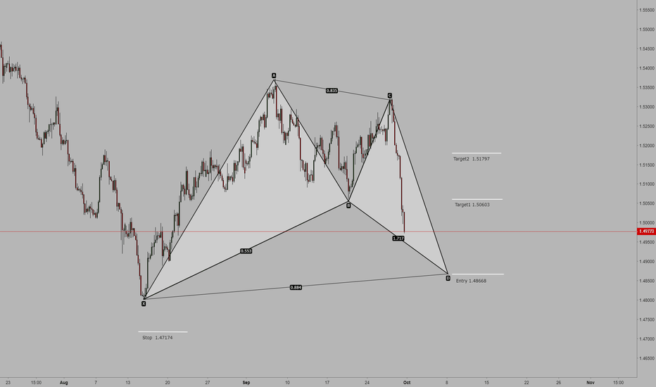 EURCAD: EUR/CAD 4H Bullish Bat pattern might complete