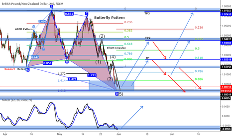 GBPNZD: GBPNZD (Butterfly Pattern) - 4h Chart