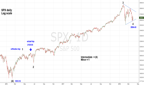 SPX: Major SPX Top Forecast at 3050 in May 2018 - Part Three of Four
