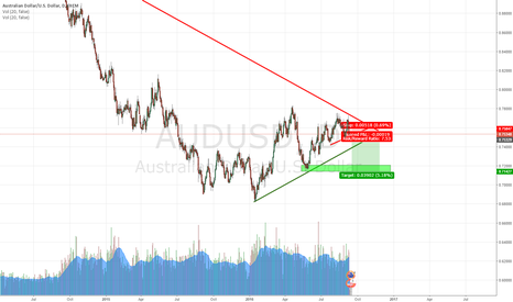 AUDUSD: Short after the Sharp Rejection + Retail Traders Flip Long