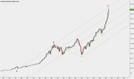 DJI: 3 months chart and multi pivot trendlines