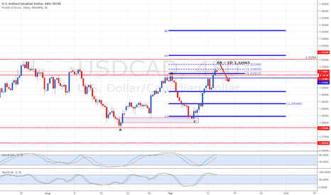 USDCAD: USDCAD Reaching next swing level
