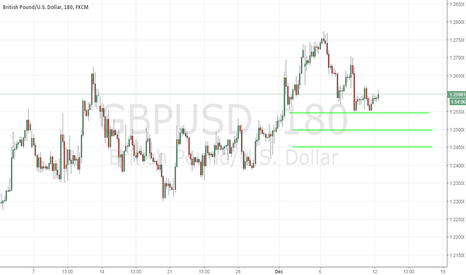 GBPUSD: Forex Market Trading Opportunities For Today - 12/12/2016