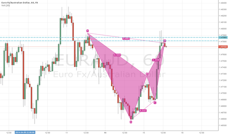 EURAUD: Bearish batt