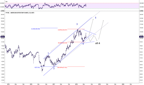 YY: Expecting wave 5 to reach a new high