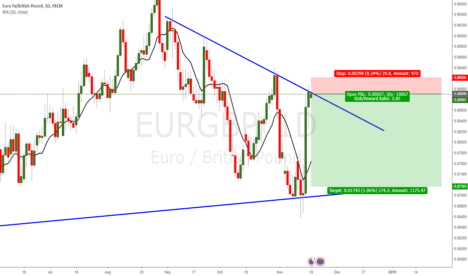 EURGBP: EURGBP at resistance, possible short trade.