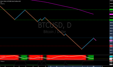 BTCUSD: Bitcoin Trading Basics - Using Renko Bars and Support/Resistance