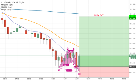 USDJPY: Daily PVT