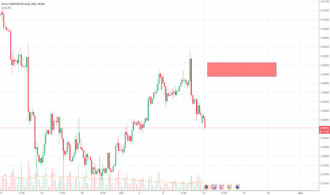 EURGBP: Good Sell Trade