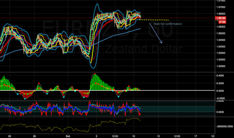 EURNZD: Another Great SHORT, this pair has been great