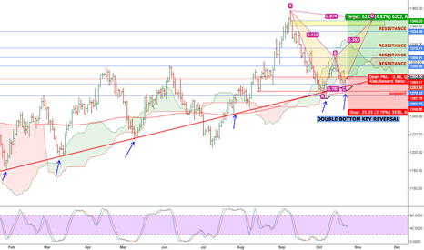 GOLD: XAUUSD SPOT GOLD LONG SET UP