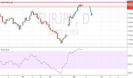 EURJPY: Observing EUR JPY for SHORT