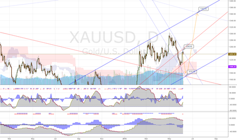 XAUUSD: Gold - June thru July Forecast