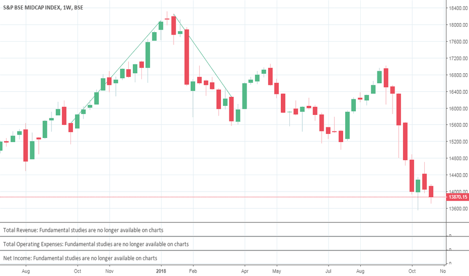 MIDCAP: Example on Evening Star Pattern