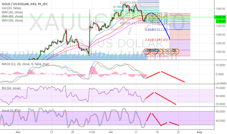 XAUUSD: Gold update Maybe forming right shoulder or Wave 2 of down trend