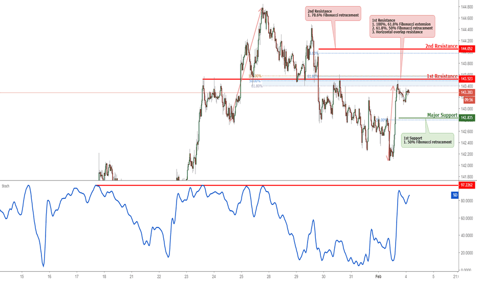 GBPJPY: GBPJPY Reversed Off Resistance, Potential Drop