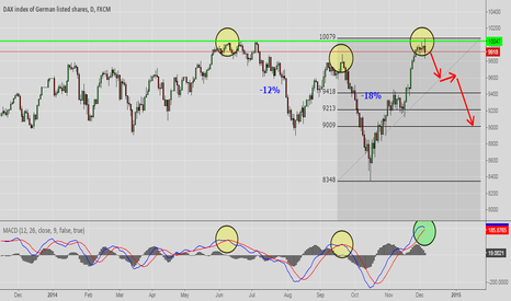 GER30: Short idea DAX30