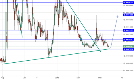 ADXBTC: ADXBTC long above 7850 tp at the blue line on the chart