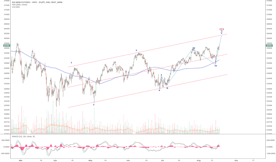 YM1!: YM/DJI: A Leading Diagonal has a 5,3,5,3,5 Structure. The 5th