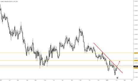 EURPLN: Wybicie linii trendu.