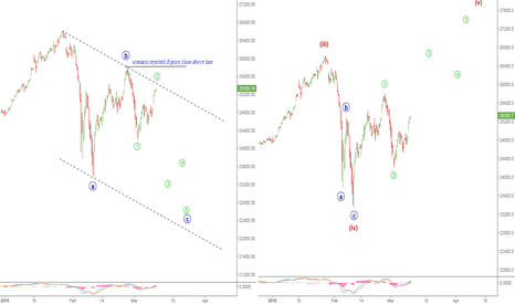 DJI: two possible count for DJI