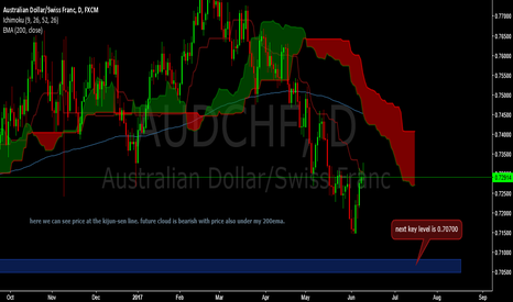 AUDCHF: short opportunity